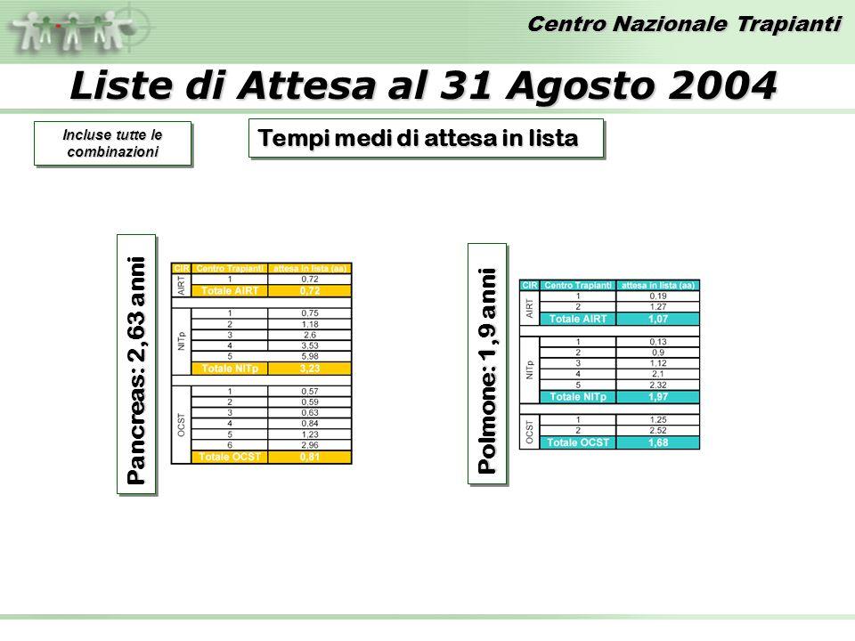 Centro Nazionale Trapianti Liste di Attesa al 31 Agosto 2004 Tempi medi di attesa in lista Incluse tutte le combinazioni Pancreas: 2,63 anni Polmone: