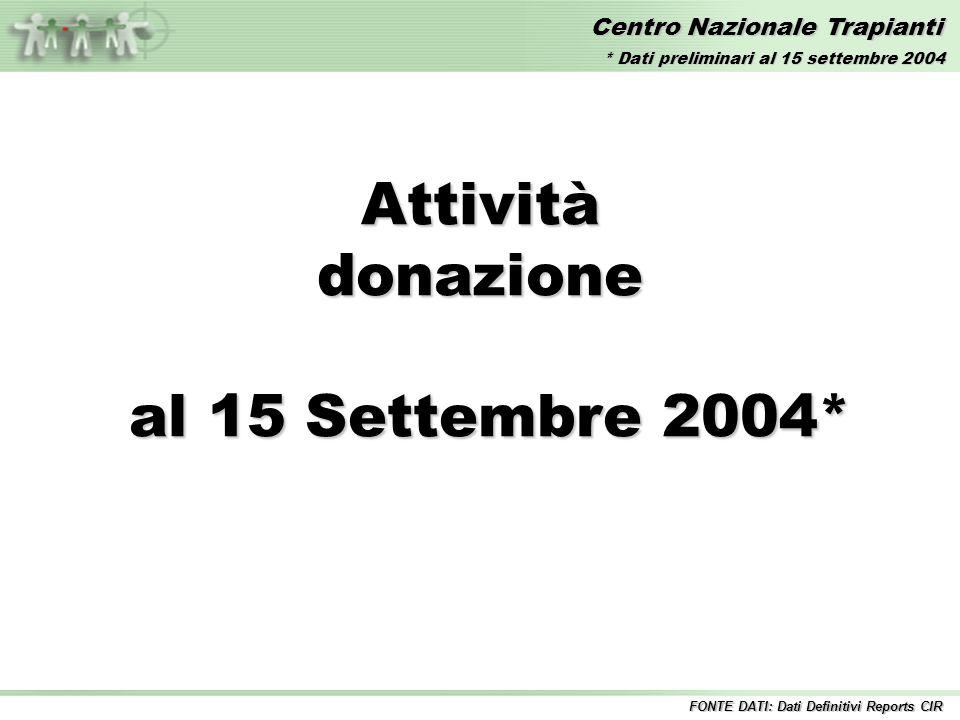 Centro Nazionale Trapianti Time Series Analysis dei donatori segnalati ItaliaItalia * Dati preliminari al 30 Giugno 2004 4.6 4.8 5.0 5.2 200220032004 * GEN FEB MAR APR MAG GIU LUG AGO SET OTT NOV DIC GEN FEB MAR APR MAG GIU LUG AGO SET OTT NOV DIC GEN FEB MAR APR MAG GIU