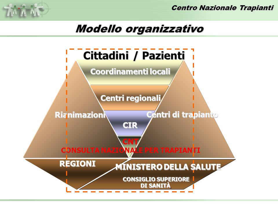 Centro Nazionale Trapianti CNT CONSULTA NAZIONALE PER TRAPIANTI CIR Centri regionali Coordinamenti locali Rianimazioni Centri di trapianto CONSIGLIO S