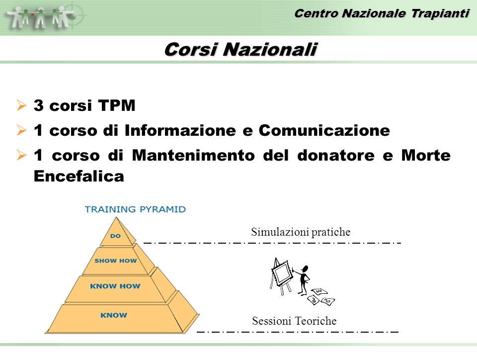 Centro Nazionale Trapianti 3 corsi TPM 1 corso di Informazione e Comunicazione 1 corso di Mantenimento del donatore e Morte Encefalica Simulazioni pratiche Sessioni Teoriche Corsi Nazionali