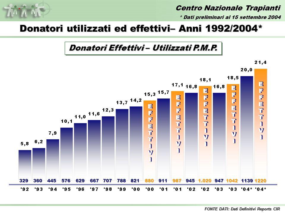 Centro Nazionale Trapianti EFFETTIVIEFFETTIVI 329360445576629667707788821880 EFFETTIVIEFFETTIVI 911987 EFFETTIVIEFFETTIVI 9451.020 EFFETTIVIEFFETTIVI Donatori utilizzati ed effettivi– Anni 1992/2004* 9471042 11391220 EFFETTIVIEFFETTIVI FONTE DATI: Dati Definitivi Reports CIR Donatori Effettivi – Utilizzati P.M.P.