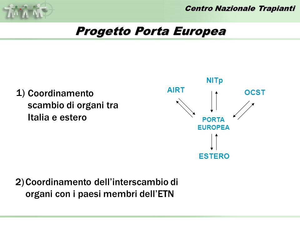 Centro Nazionale Trapianti Coordinamento scambio di organi tra Italia e estero AIRT NITp OCST PORTA EUROPEA ESTERO 1) Coordinamento dellinterscambio di organi con i paesi membri dellETN 2) Progetto Porta Europea
