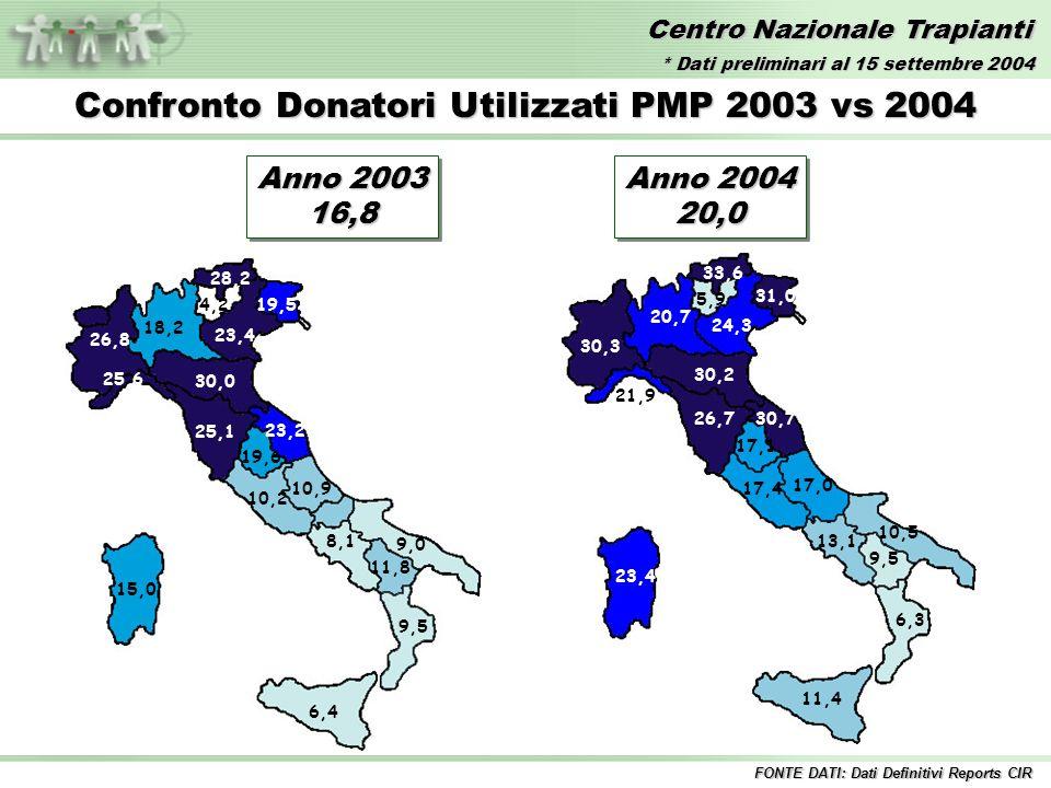 Centro Nazionale Trapianti Anno 2003 16,8 16,8 Confronto Donatori Utilizzati PMP 2003 vs 2004 30,0 28,2 26,8 25,6 25,1 23,4 23,2 19,6 19,5 18,2 15,0 1
