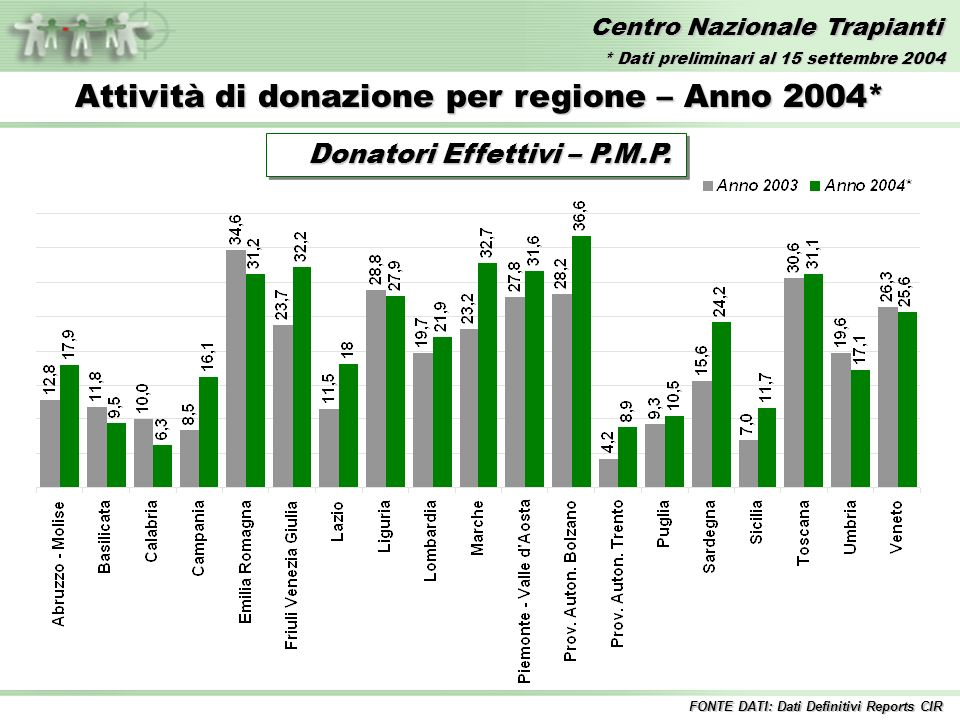 Centro Nazionale Trapianti Attività di donazione per regione – Anno 2004* Donatori Effettivi – P.M.P. Donatori Effettivi – P.M.P. FONTE DATI: Dati Def