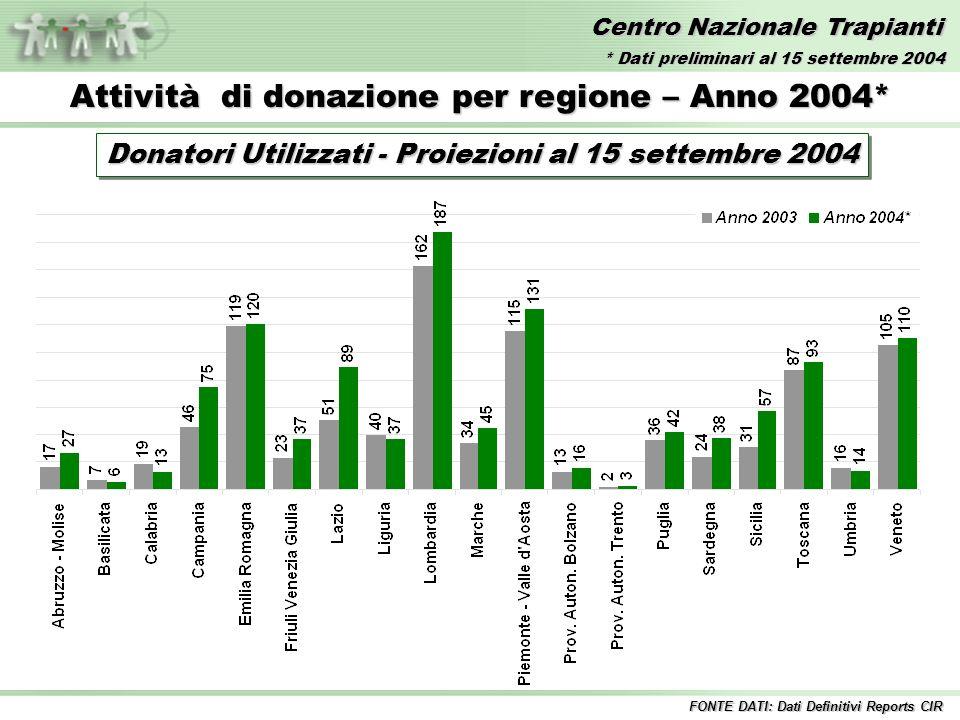 Centro Nazionale Trapianti Attività di donazione per regione – Anno 2004* Donatori Utilizzati - Proiezioni al 15 settembre 2004 FONTE DATI: Dati Definitivi Reports CIR * Dati preliminari al 15 settembre 2004