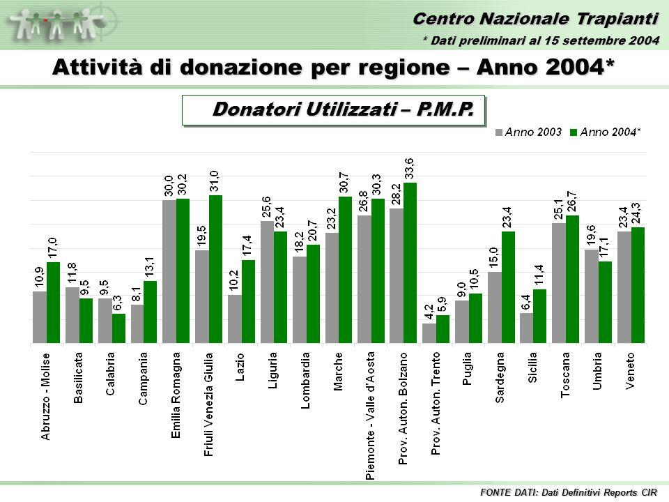 Centro Nazionale Trapianti Trapianti di PANCREAS – Anni 1992/2004* FONTE DATI: Dati Definitivi Reports CIR Inclusi i trapianti combinati * Dati preliminari al 15 settembre 2004