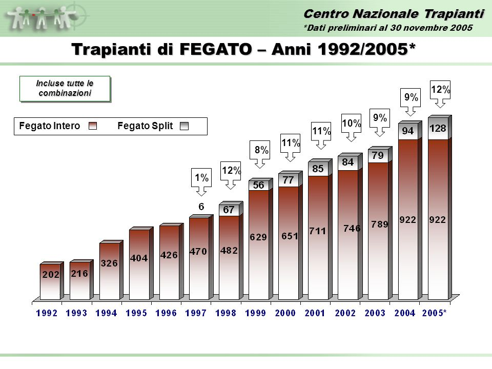 Centro Nazionale Trapianti Trapianti di FEGATO – Anni 1992/2005* Incluse tutte le combinazioni 1%12%11% 10%8% 9% Fegato InteroFegato Split 9%12% *Dati preliminari al 30 novembre 2005