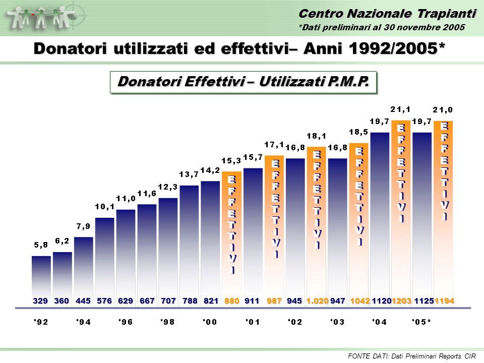 Centro Nazionale Trapianti Trapianto di RENE – Anni 1992/2005* Inclusi i trapianti combinati FONTE DATI: Dati Preliminari Reports CIR *Dati preliminari al 30 novembre 2005