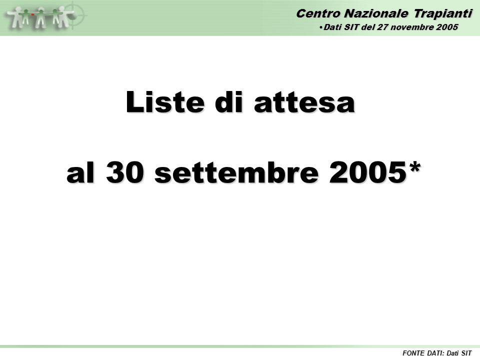 Centro Nazionale Trapianti Liste di attesa al 30 settembre 2005* al 30 settembre 2005* FONTE DATI: Dati SIT Dati SIT del 27 novembre 2005Dati SIT del 27 novembre 2005