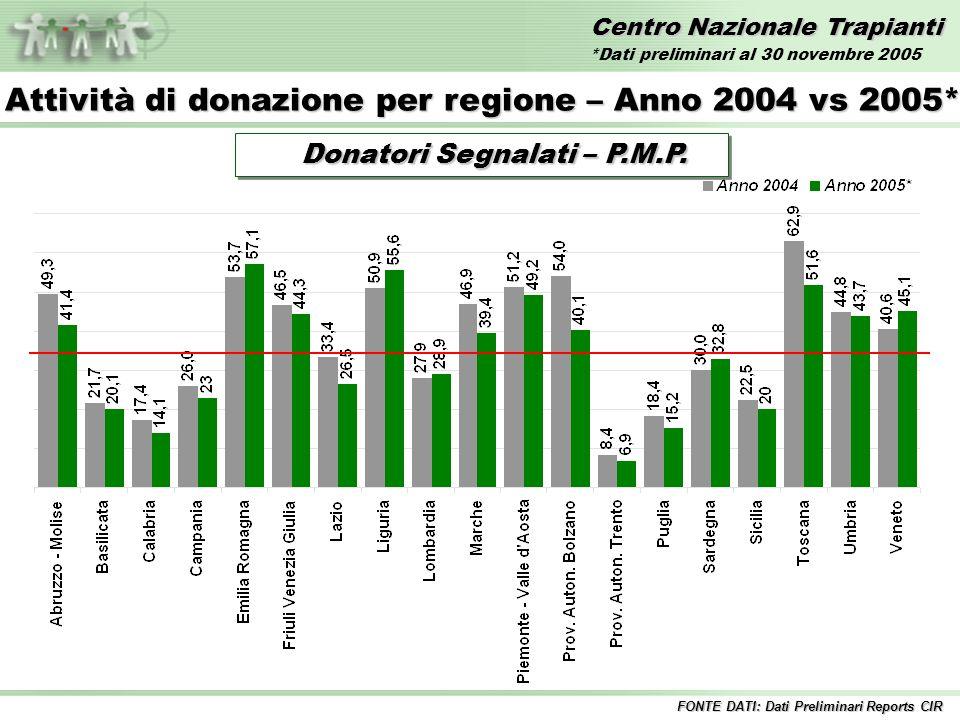 Centro Nazionale Trapianti Trapianti di FEGATO – Anni 1992/2005* Incluse tutte le combinazioni Inclusi i trapianti combinati FONTE DATI: Dati Preliminari Reports CIR *Dati preliminari al 30 novembre 2005