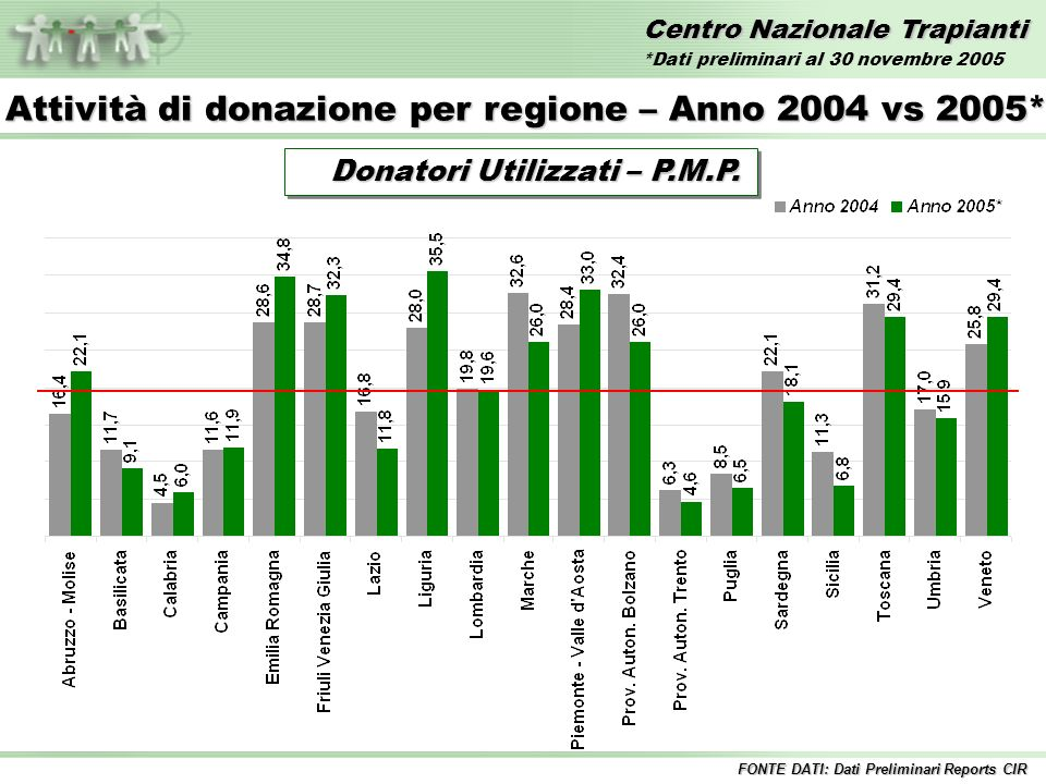 Centro Nazionale Trapianti Trapianti di CUORE – Anni 1992/2005* Inclusi i trapianti combinati FONTE DATI: Dati Preliminari Reports CIR *Dati preliminari al 30 novembre 2005