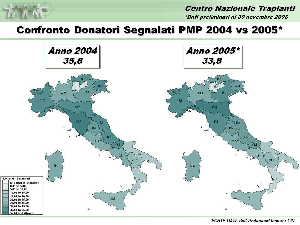 Centro Nazionale Trapianti Anno 2004 35,8 35,8 Confronto Donatori Segnalati PMP 2004 vs 2005* FONTE DATI: Dati Preliminari Reports CIR Anno 2005* 33,8 33,8 *Dati preliminari al 30 novembre 2005