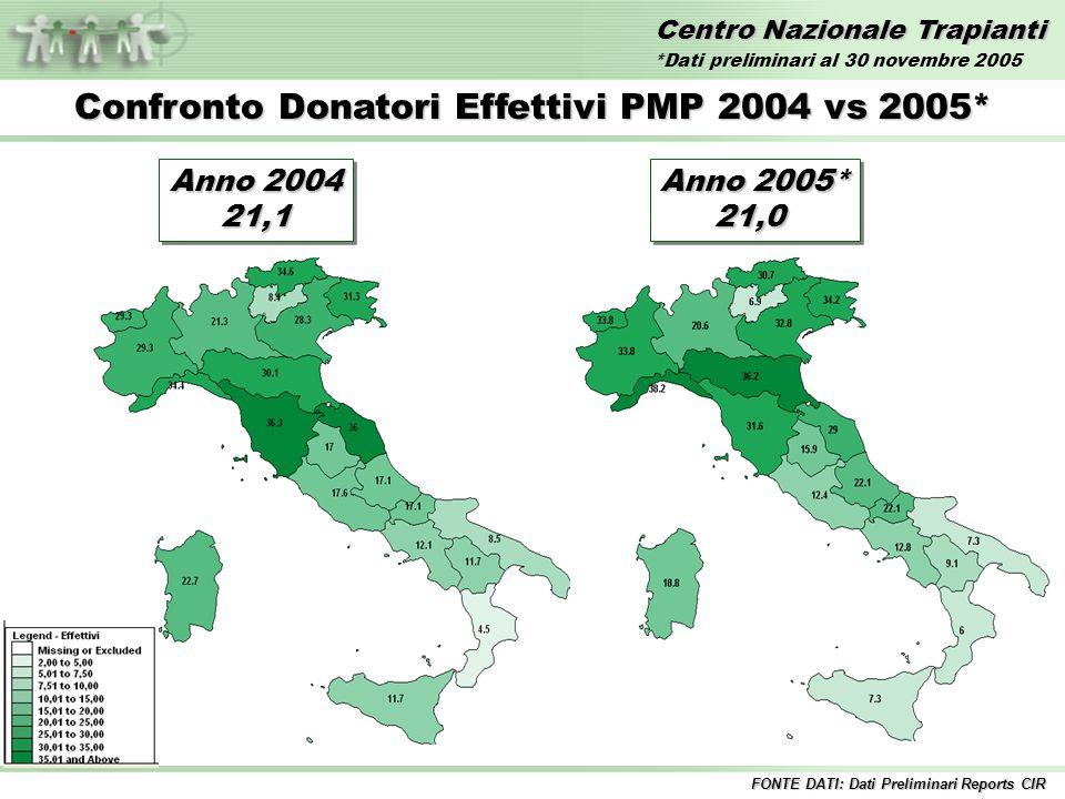 Centro Nazionale Trapianti Anno 2004 21,1 21,1 Confronto Donatori Effettivi PMP 2004 vs 2005* FONTE DATI: Dati Preliminari Reports CIR Anno 2005* 21,0 21,0 *Dati preliminari al 30 novembre 2005
