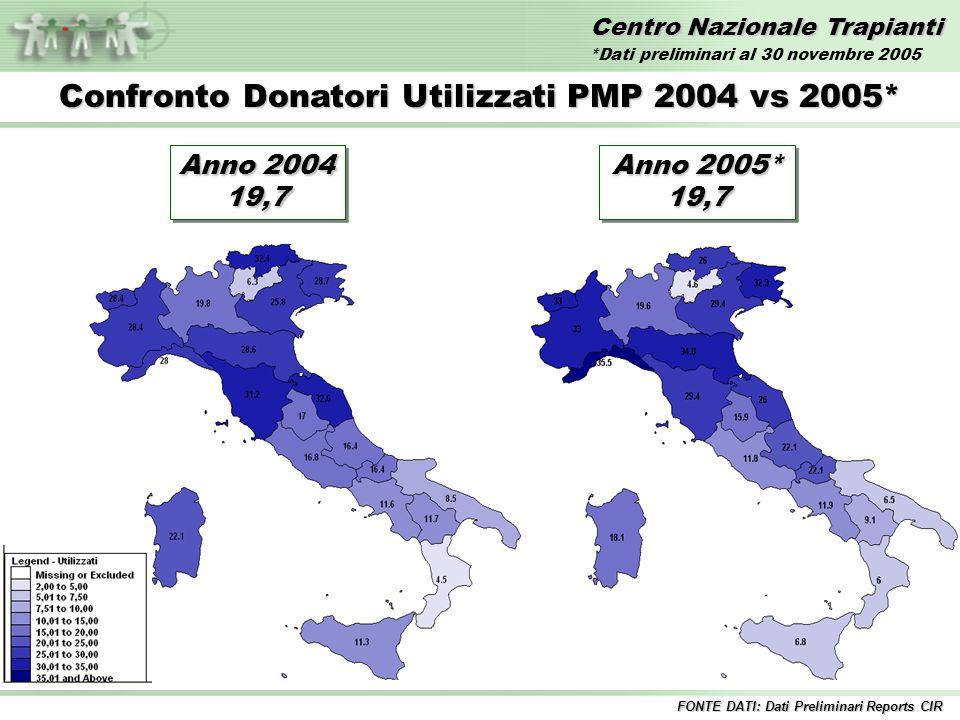 Centro Nazionale Trapianti Confronto Donatori Utilizzati PMP 2004 vs 2005* Anno 2004 19,7 19,7 FONTE DATI: Dati Preliminari Reports CIR Anno 2005* 19,7 *Dati preliminari al 30 novembre 2005