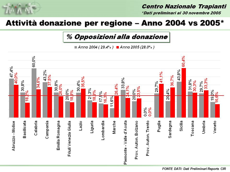 Centro Nazionale Trapianti Attività donazione per regione – Anno 2005* % Opposizioni alla donazione Italia 28,0 % FONTE DATI: Dati Preliminari Reports CIR *Dati preliminari al 30 novembre 2005