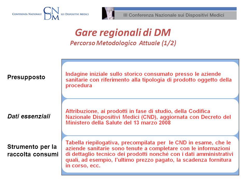 Gare regionali di DM Percorso Metodologico Attuale (1/2) Presupposto Dati essenziali Strumento per la raccolta consumi