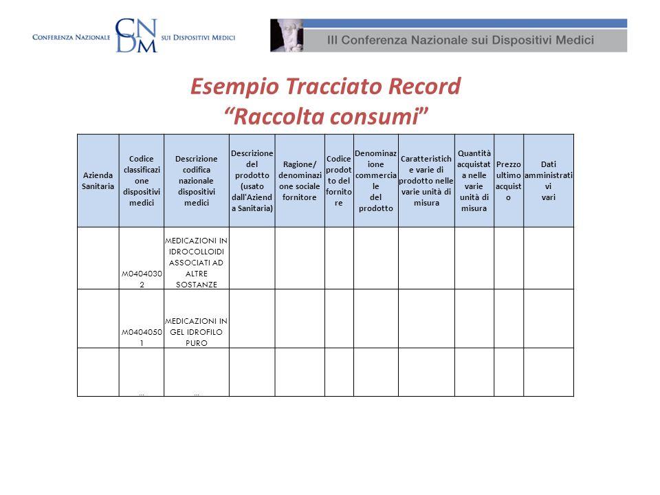Esempio Tracciato Record Raccolta consumi Azienda Sanitaria Codice classificazi one dispositivi medici Descrizione codifica nazionale dispositivi medi
