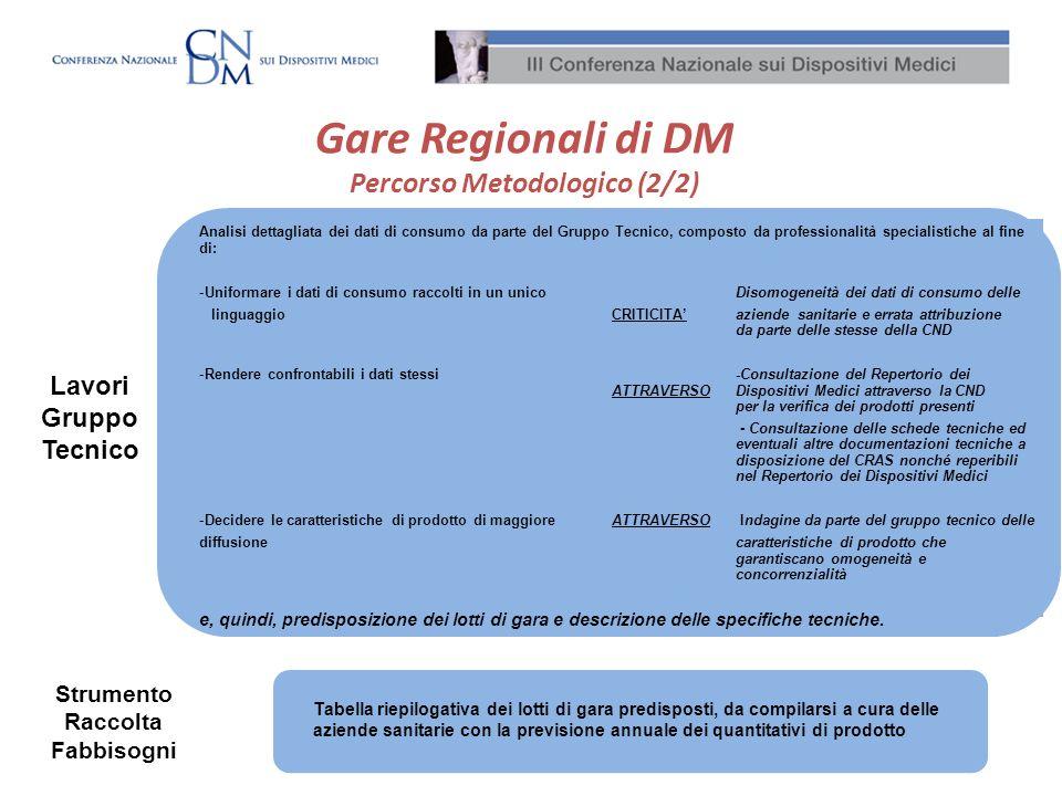 Gare Regionali di DM Percorso Metodologico (2/2) Analisi dettagliata dei dati di consumo da parte del Gruppo Tecnico, composto da professionalità spec