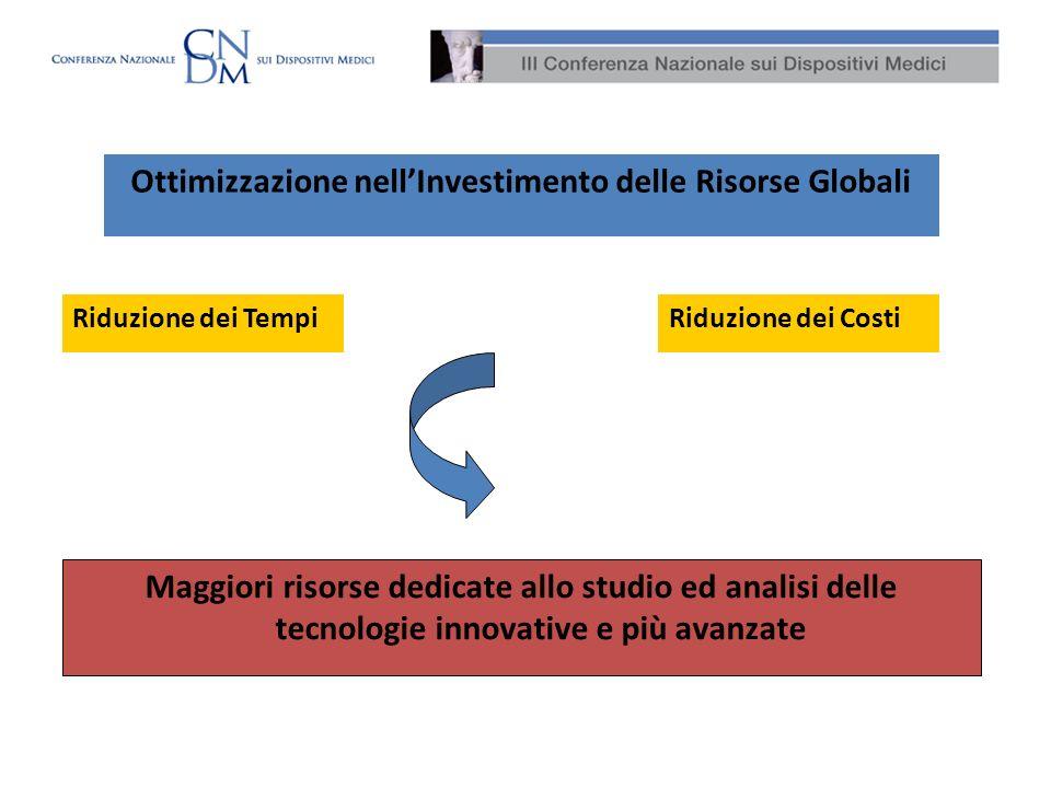 Ottimizzazione nellInvestimento delle Risorse Globali Riduzione dei TempiRiduzione dei Costi Maggiori risorse dedicate allo studio ed analisi delle te