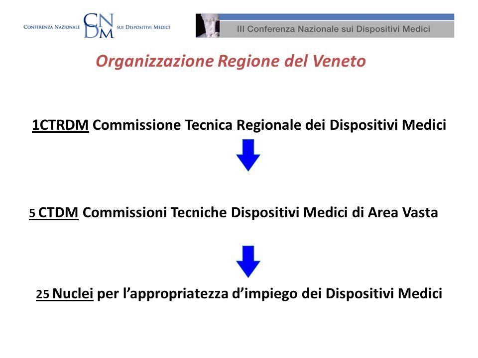 Organizzazione Regione del Veneto 1CTRDM Commissione Tecnica Regionale dei Dispositivi Medici 5 CTDM Commissioni Tecniche Dispositivi Medici di Area V