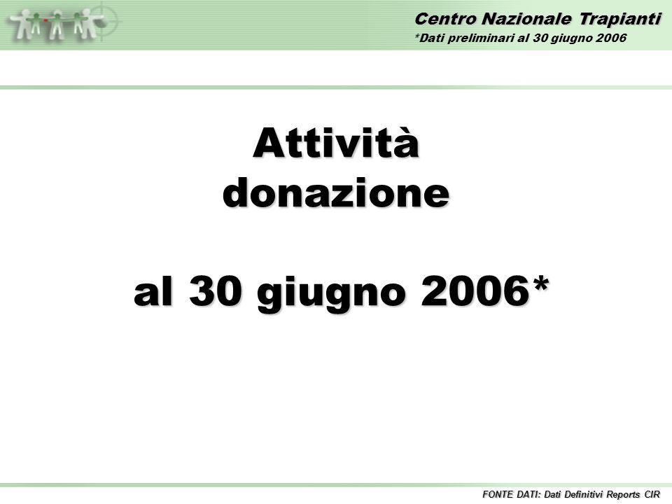 Centro Nazionale Trapianti Attivitàdonazione al 30 giugno 2006* al 30 giugno 2006* FONTE DATI: Dati Definitivi Reports CIR *Dati preliminari al 30 giugno 2006