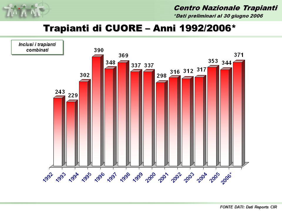 Centro Nazionale Trapianti Trapianti di CUORE – Anni 1992/2006* Inclusi i trapianti combinati FONTE DATI: Dati Reports CIR *Dati preliminari al 30 giugno 2006