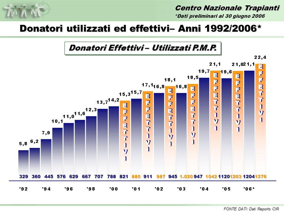 Centro Nazionale Trapianti ReneReneFegatoFegatoCuoreCuore Tempo medio di attesa dei pazienti in lista Tempo medio di attesa dei pazienti in lista 3,01 anni 2,17 anni 1,74 anni % mortalità in lista 1,20 % 5,80 % 9,64%9,64% Incluse tutte le combinazioni FONTE DATI: Dati Sistema Informativo Trapianti Liste di Attesa al 31 maggio 2006* *Dati SIT 14 luglio 2006