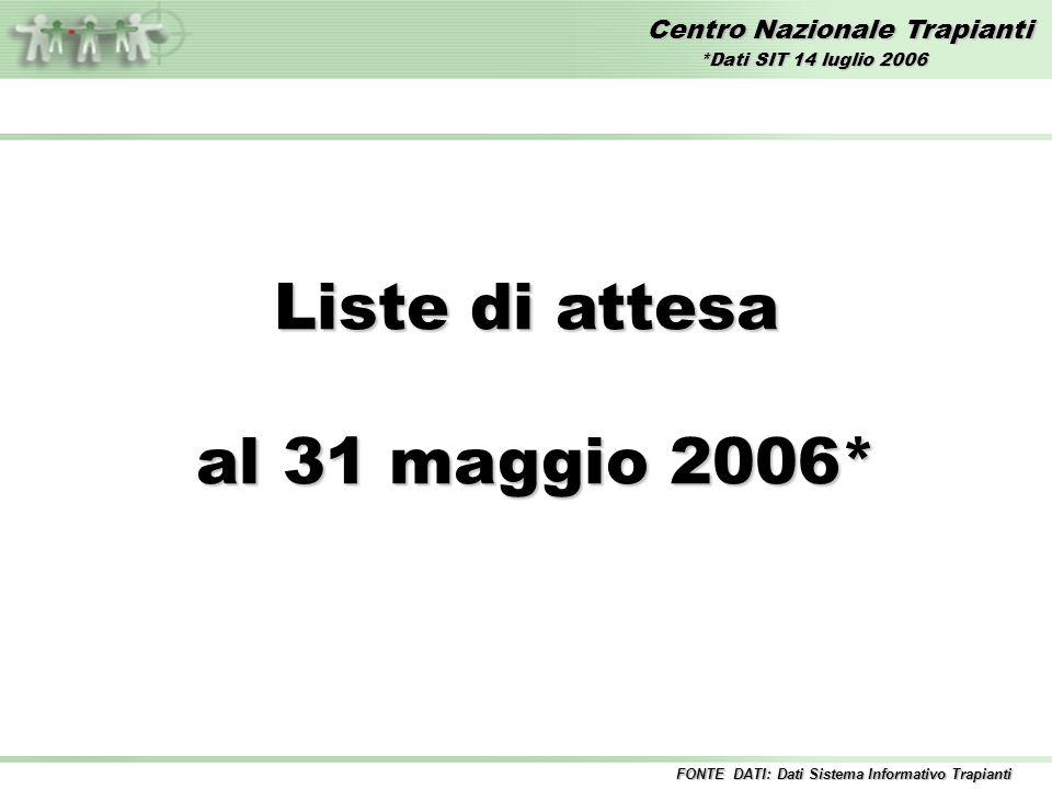 Centro Nazionale Trapianti Liste di attesa al 31 maggio 2006* al 31 maggio 2006* FONTE DATI: Dati Sistema Informativo Trapianti *Dati SIT 14 luglio 2006