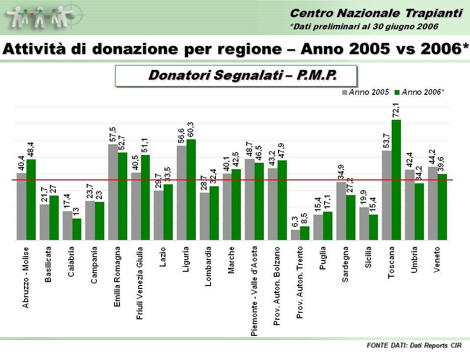 Centro Nazionale Trapianti Trapianti di FEGATO – Anni 1992/2006* Incluse tutte le combinazioni Inclusi i trapianti combinati FONTE DATI: Dati Reports CIR *Dati preliminari al 30 giugno 2006