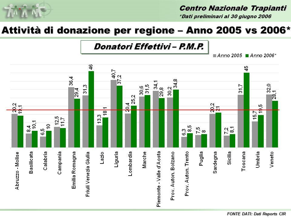 Centro Nazionale Trapianti Trapianti di FEGATO – Anni 1992/2006* Incluse tutte le combinazioni 1%12%11% 10%8% 9% Fegato InteroFegato Split 9% 10% FONTE DATI: Dati Reports CIR 12% *Dati preliminari al 30 giugno 2006