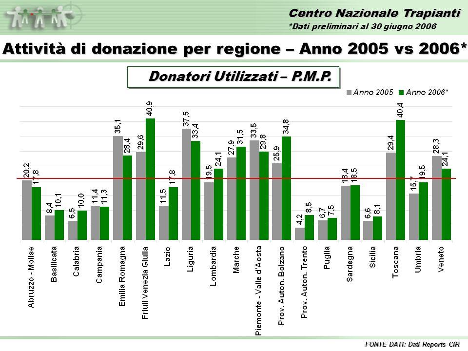 Centro Nazionale Trapianti Confronto Donatori Segnalati PMP 2005 vs 2006* FONTE DATI: Dati Reports CIR Anno 2005 34,4 34,4 Anno 2006* 35,4 35,4 *Dati preliminari al 30 giugno 2006