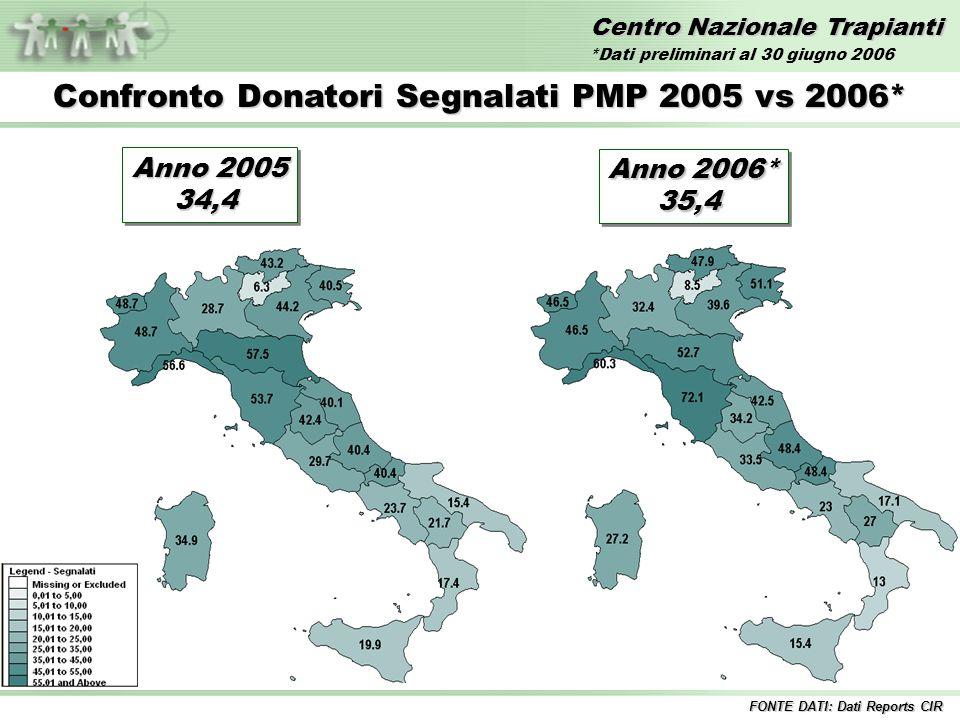 Centro Nazionale Trapianti Confronto Donatori Effettivi PMP 2005 vs 2006* FONTE DATI: Dati Reports CIR Anno 2005 21,0 21,0 Anno 2006* 22,4 22,4 *Dati preliminari al 30 giugno 2006