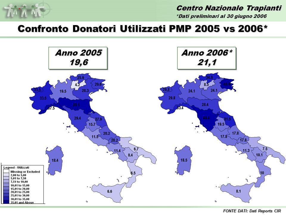 Centro Nazionale Trapianti Attività donazione per regione – Anno 2005 vs 2006* % Opposizioni alla donazione FONTE DATI: Dati Reports CIR *Dati preliminari al 30 giugno 2006