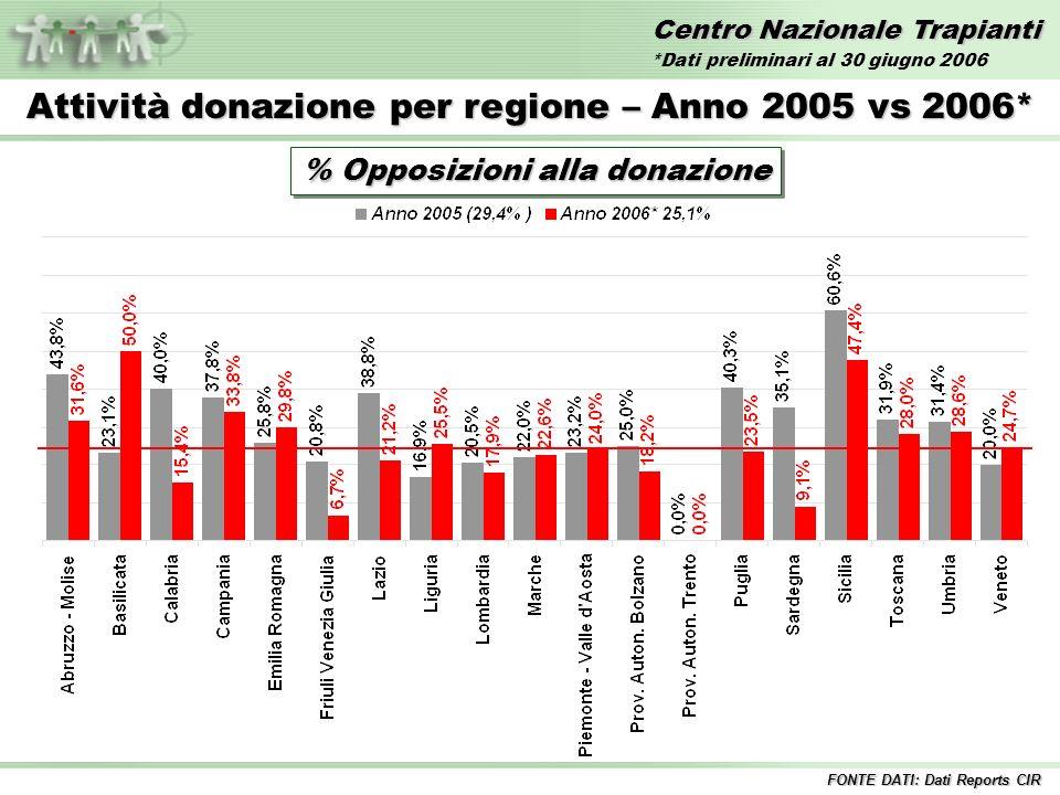 Centro Nazionale Trapianti Attività donazione per regione – Anno 2006* % Opposizioni alla donazione Italia 25,1% FONTE DATI: Dati Reports CIR *Dati preliminari al 30 giugno 2006