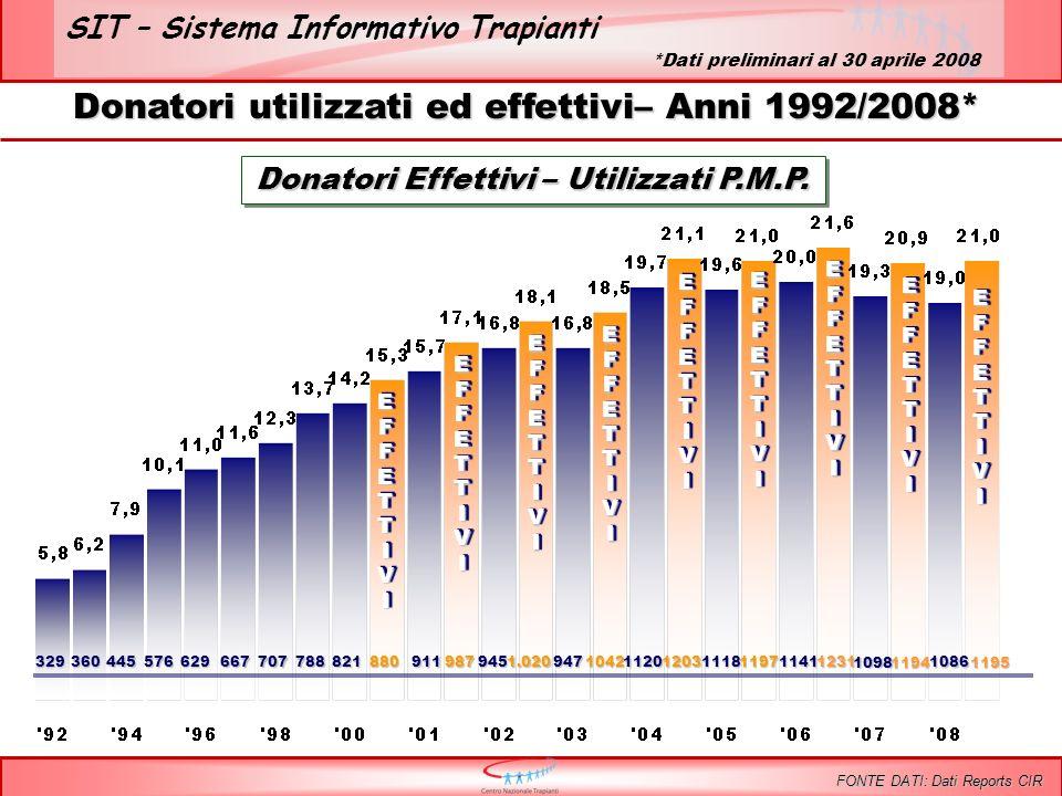 SIT – Sistema Informativo Trapianti ReneReneFegatoFegatoCuoreCuore Tempo medio di attesa dei pazienti in lista Tempo medio di attesa dei pazienti in lista 3,08 anni 2,49 anni 1,89 anni % mortalità in lista 1,25 % 6,91 % 7,34 % Incluse tutte le combinazioni FONTE DATI: Dati Sistema Informativo Trapianti Liste di Attesa al 29 febbraio 2008* *Dati SIT 13 aprile 2008