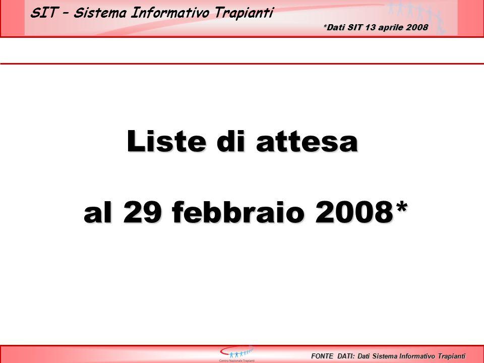 SIT – Sistema Informativo Trapianti Liste di attesa al 29 febbraio 2008* al 29 febbraio 2008* FONTE DATI: Dati Sistema Informativo Trapianti *Dati SIT 13 aprile 2008