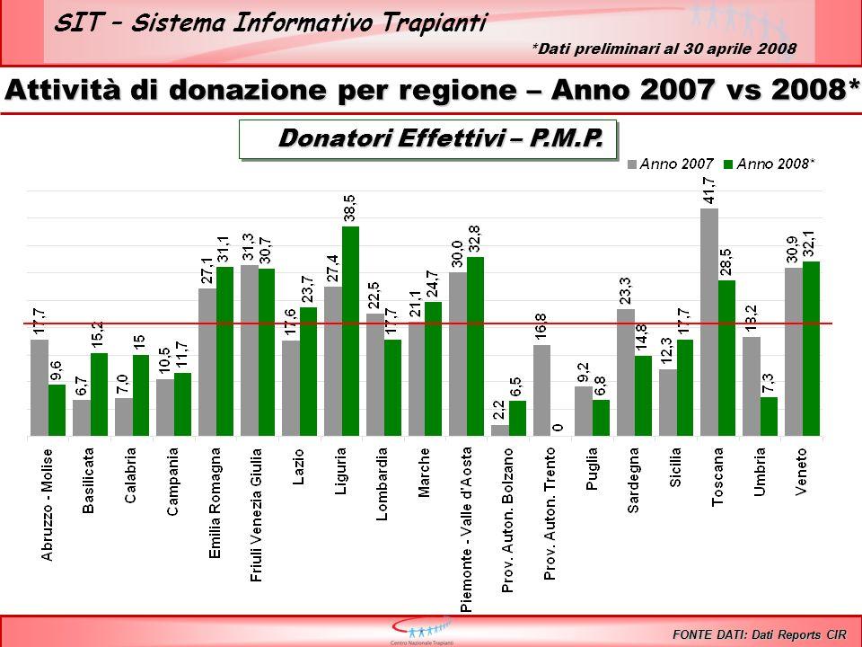 SIT – Sistema Informativo Trapianti Trapianti di FEGATO – Anni 1992/2008* Incluse tutte le combinazioni 1%12%11% 10%8% 9% Fegato InteroFegato Split 9% 11 % FONTE DATI: Dati Reports CIR 12%11% *Dati preliminari al 30 aprile 2008 11%