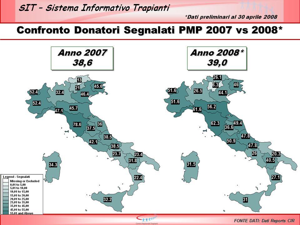 SIT – Sistema Informativo Trapianti Confronto Donatori Segnalati PMP 2007 vs 2008* FONTE DATI: Dati Reports CIR Anno 2007 38,6 38,6 Anno 2008* 39,0 39,0 *Dati preliminari al 30 aprile 2008