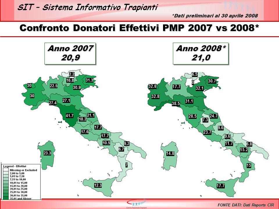 SIT – Sistema Informativo Trapianti Confronto Donatori Utilizzati PMP 2007 vs 2008* FONTE DATI: Dati Reports CIR Anno 2007 19,3 Anno 2008* 19,1 19,1 *Dati preliminari al 30 aprile 2008