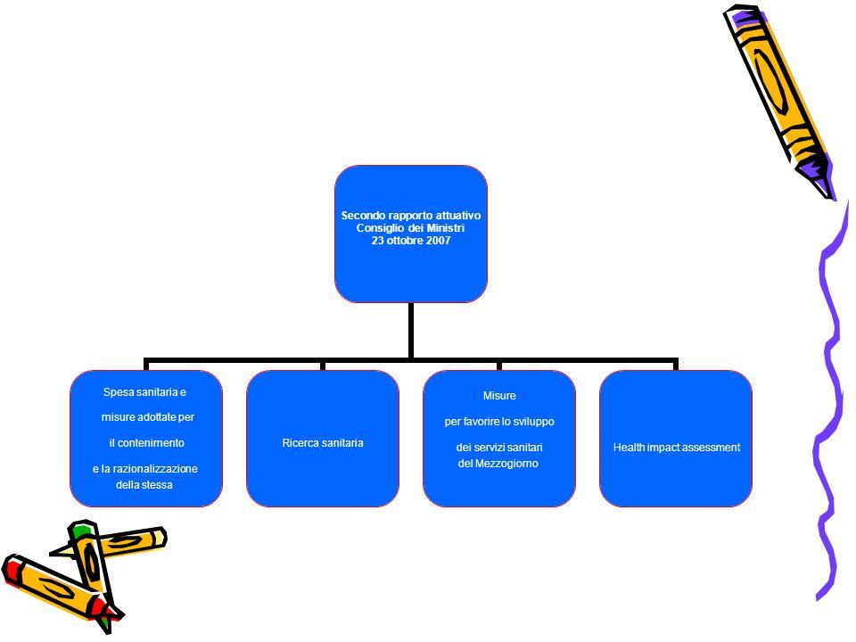 Secondo rapporto attuativo Consiglio dei Ministri 23 ottobre 2007 Spesa sanitaria e misure adottate per il contenimento e la razionalizzazione della stessa Ricerca sanitaria Misure per favorire lo sviluppo dei servizi sanitari del Mezzogiorno Health impact assessment