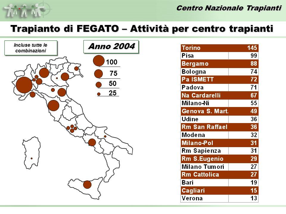 Centro Nazionale Trapianti Trapianto di FEGATO – Attività per centro trapianti 100 75 50 25 Incluse tutte le combinazioni Anno 2004