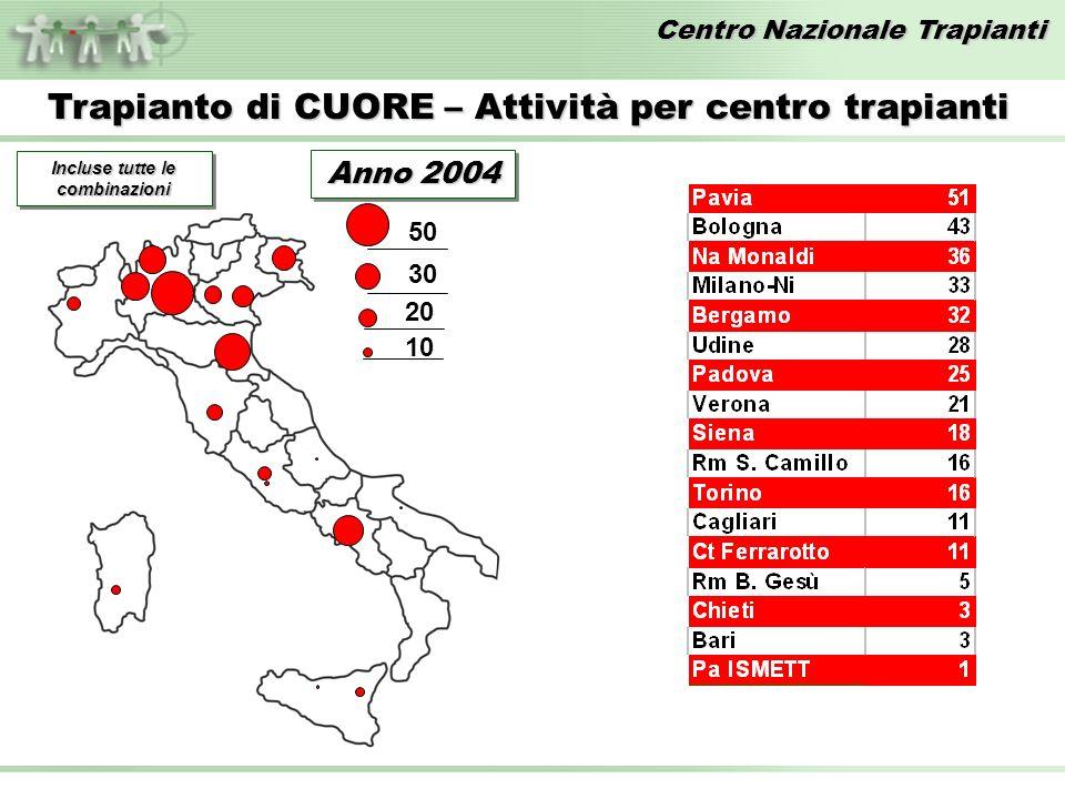Centro Nazionale Trapianti Trapianto di CUORE – Attività per centro trapianti 50 30 20 10 Incluse tutte le combinazioni Anno 2004