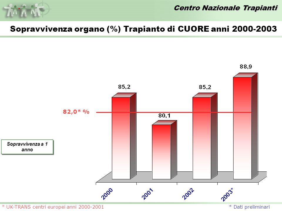 Centro Nazionale Trapianti * UK-TRANS centri europei anni 2000-2001 * Dati preliminari Sopravvivenza organo (%) Trapianto di CUORE anni 2000-2003 Sopravvivenza a 1 anno 82,0* %
