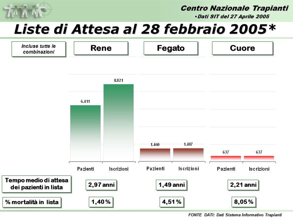 Centro Nazionale Trapianti ReneReneFegatoFegatoCuoreCuore Tempo medio di attesa dei pazienti in lista Tempo medio di attesa dei pazienti in lista 2,97 anni 2,21 anni 1,49 anni % mortalità in lista 1,40 % 4,51 % 8,05 % FONTE DATI: Dati Sistema Informativo Trapianti Incluse tutte le combinazioni Liste di Attesa al 28 febbraio 2005* Dati SIT del 27 Aprile 2005Dati SIT del 27 Aprile 2005