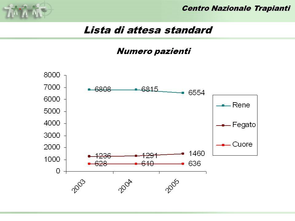 Centro Nazionale Trapianti Lista di attesa standard Numero pazienti