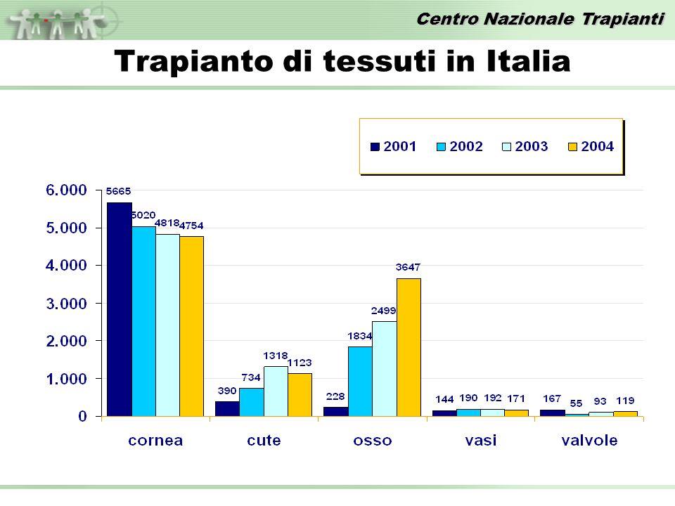 Centro Nazionale Trapianti Trapianto di tessuti in Italia