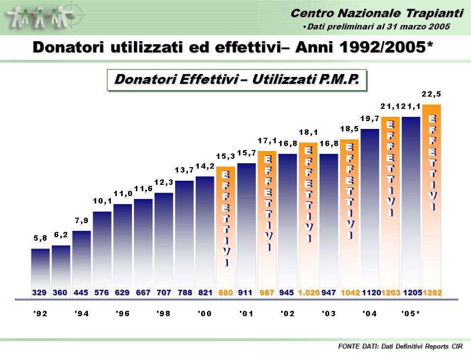 Centro Nazionale Trapianti Anno 2004 35,8 35,8 Confronto Donatori Segnalati PMP 2004 vs 2005* Anno 2005* 36,1 36,1 FONTE DATI: Dati Preliminari Reports CIR Dati preliminari al 31 marzo 2005