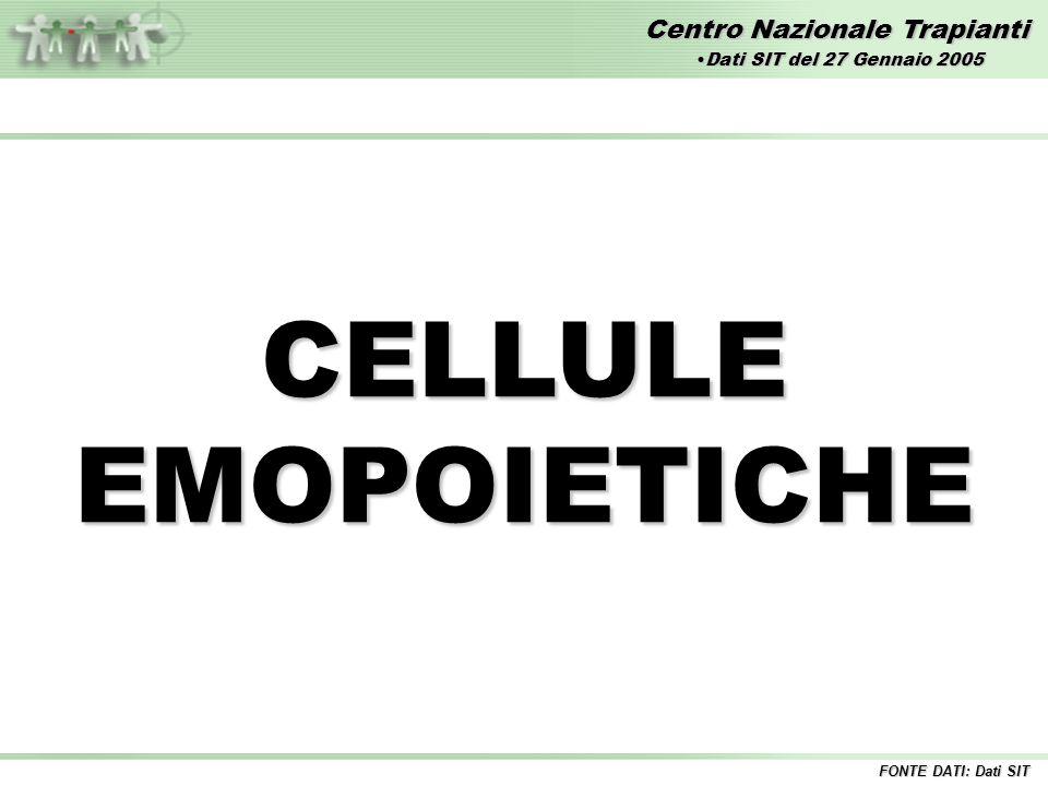 Centro Nazionale Trapianti CELLULE EMOPOIETICHE FONTE DATI: Dati SIT Dati SIT del 27 Gennaio 2005Dati SIT del 27 Gennaio 2005