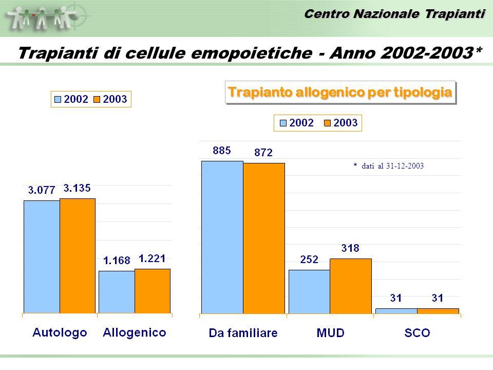 Centro Nazionale Trapianti Trapianti di cellule emopoietiche - Anno 2002-2003* Trapianto allogenico per tipologia * dati al 31-12-2003