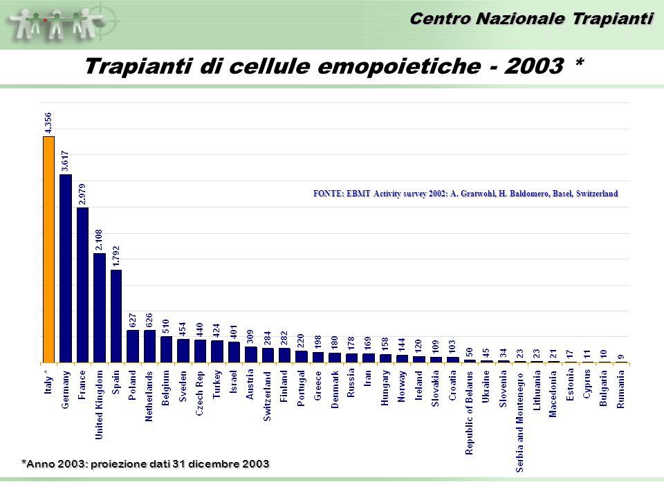Centro Nazionale Trapianti *Anno 2003: proiezione dati 31 dicembre 2003 FONTE: EBMT Activity survey 2002: A.
